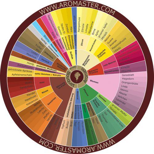 German Wine Aroma Wheel