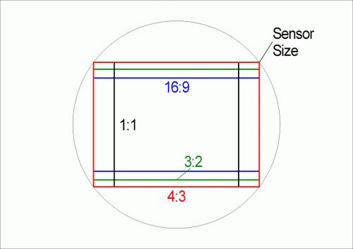 aspect ratios sensor