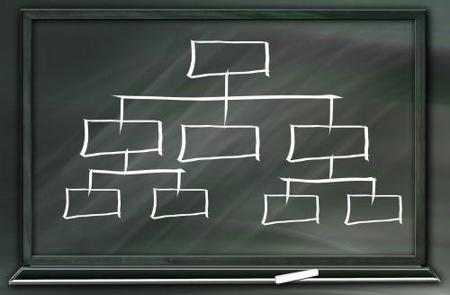 board drawing hierarchy