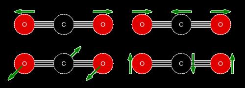carbon dioxide molecule vibrations