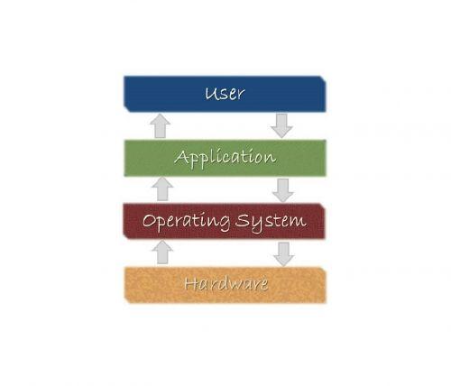 computer software technology