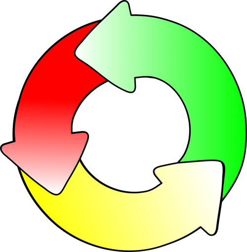 cycle recycle rotation