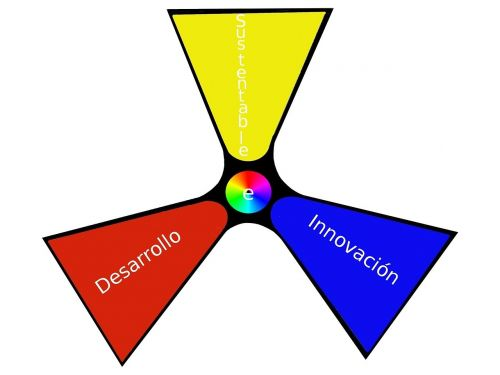 development innovation sustainable