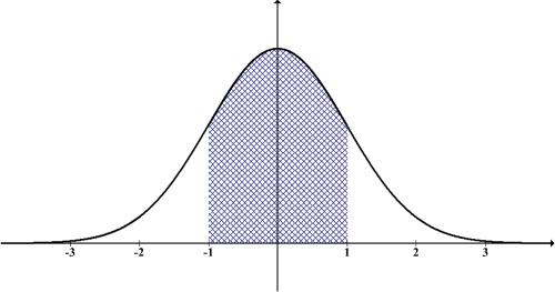 distribution normal statistics