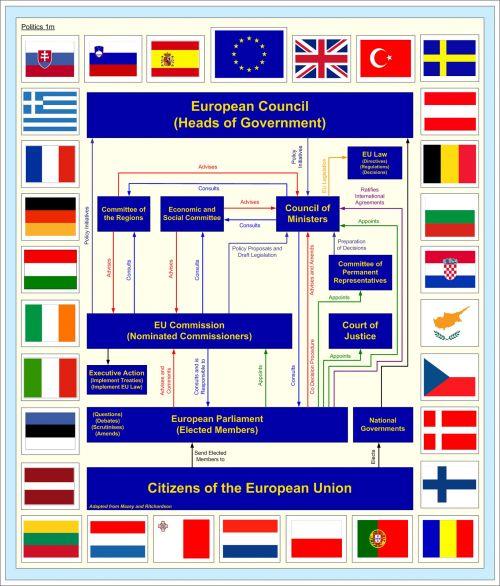 European Political Structure