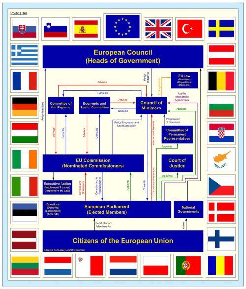 Europa, europietis, sąjunga, Europos Sąjunga