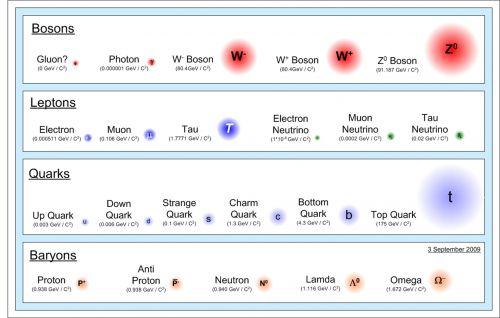 Fundamental Particles 2