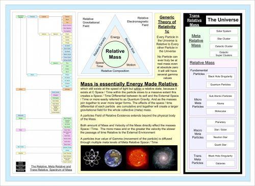 Generic Theory Of Relativity 1c