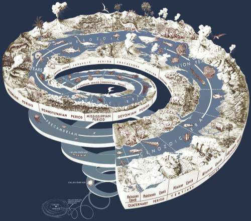 geological time spiral,graphic,history,evolution,earth,time,ages,prehistoric,science,man,development,progress,road,visual,free illustrations,free images,royalty free