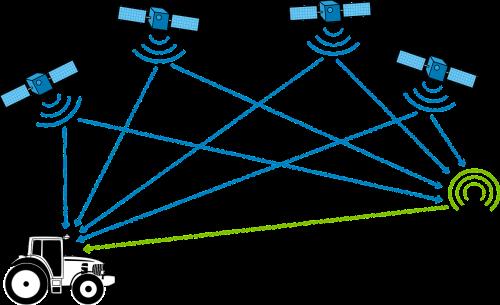 gps satellite navigator
