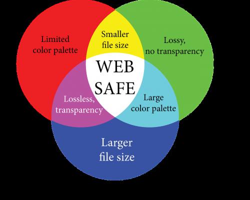 infographic web safe venn