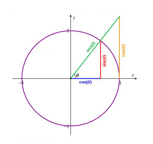 math trigonometry mathematics