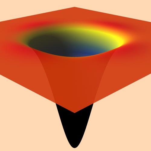 math surface plot minimization