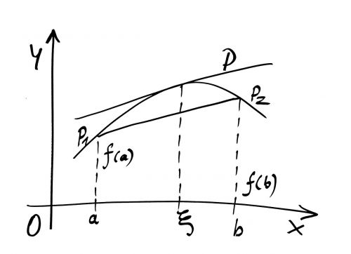mathematics curve formula