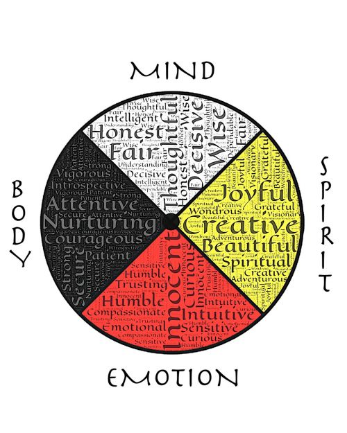 medicine wheel wholeness well being