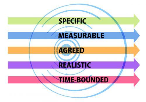 objectives smart target