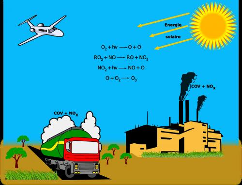 ozone sun environment