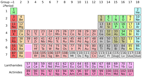 periodic system chemistry science