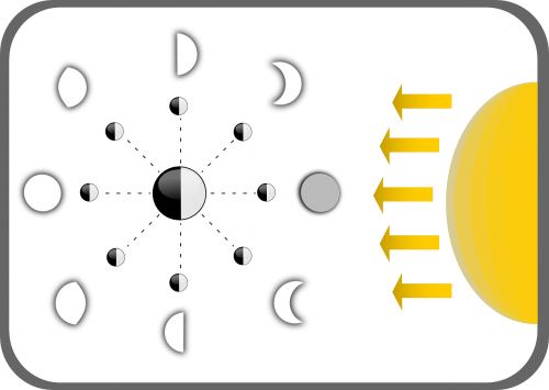 phases of the moon moon diagram
