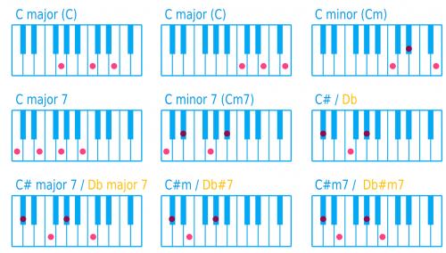 piano keyboard key