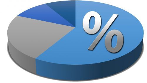 pie chart percentage diagram