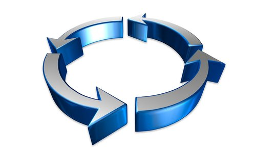 process  business  cycle