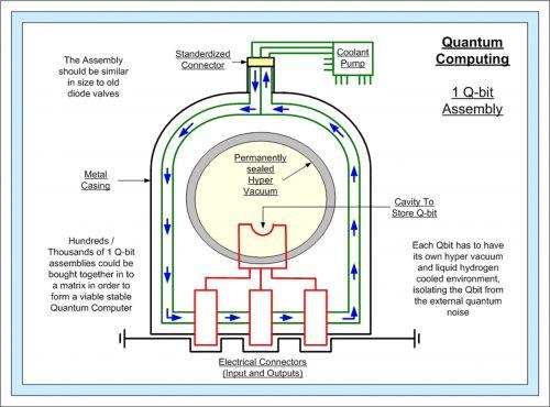 Quantum Computing, The Qbit