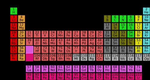 mokslas,Periodinė elementų lentelė,elementai,chemija,mokslinis,dabartinė periodinė lentelė,peržiūrėjo,švietimas,mokslo mokslas