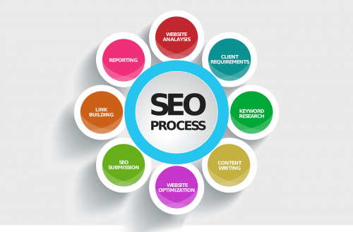 seo search engines optimization