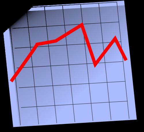 share price shares price development