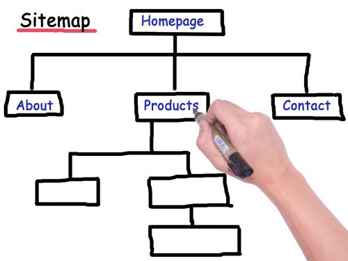 sitemap pedigree website hierarchy