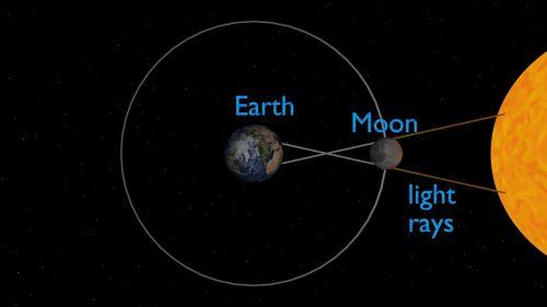 solar eclipse eclipse earth