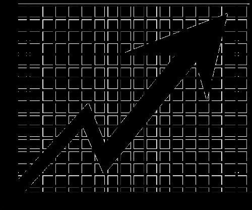 stock chart line chart