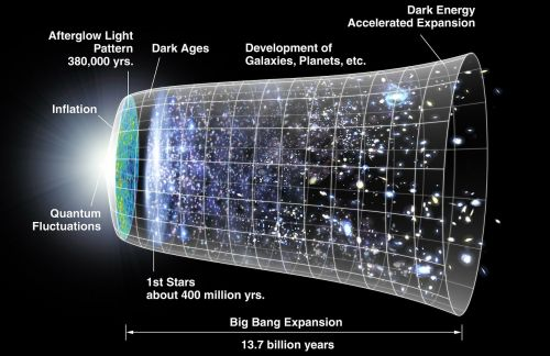 universe space expansion